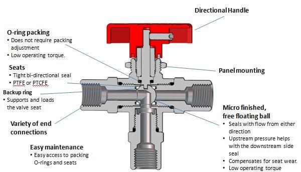 3-way Ball valve feature benefit