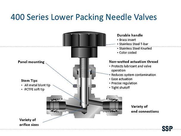 Needle Valve Cutaway - 400 Series
