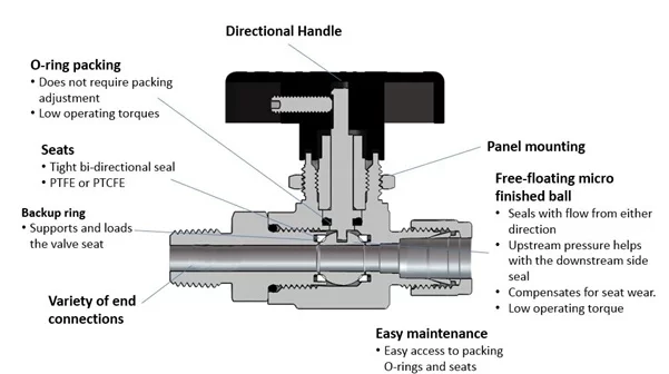 Ball Valve Feature Benefit for 300 Series