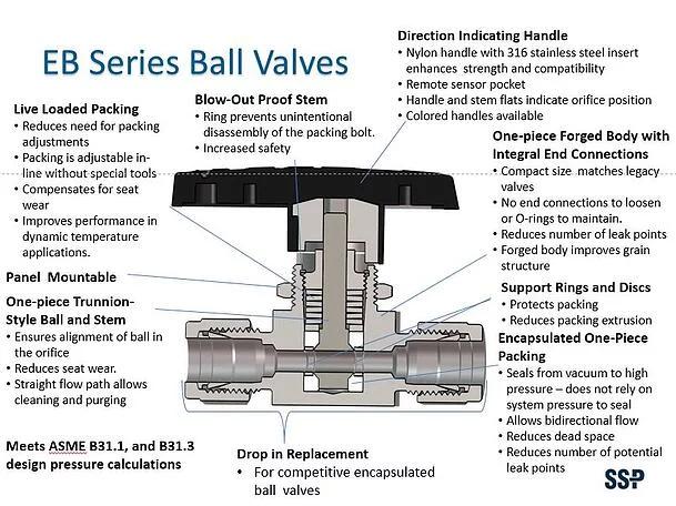Ball valve features ebseries