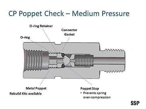 Cp poppet check