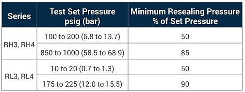 Proportional relief valves set pressure-table