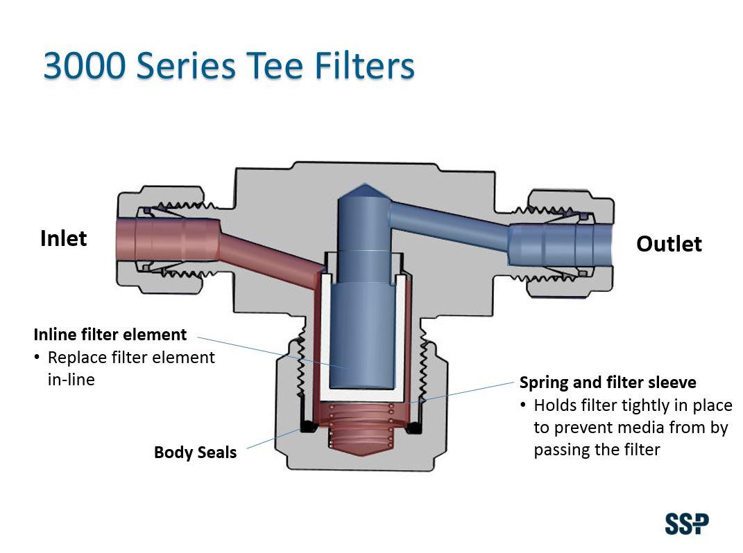 3000 Series Tee Filters